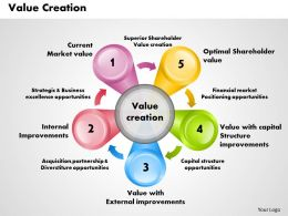 Value Creation Powerpoint Presentation Slide Template