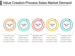 Value Creation Process Sales Market Demand