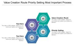 Value Creation Route Priority Setting Most Important Process
