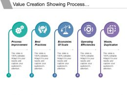 Value Creation Showing Process Improvement Best Practice Operating Efficiencies