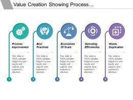 Value Creation Showing Process Improvement Best Practice Operating Efficiencies