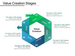 Value Creation Stages