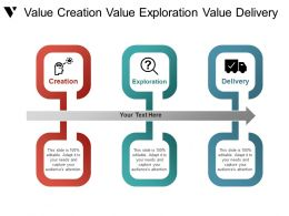 Value Creation Value Exploration Value Delivery