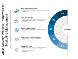 Value Delivery Process Framework Of Marketing Management