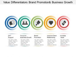 Value Differentiators Brand Promotion Business Growth