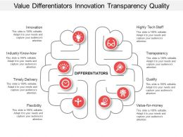 Value Differentiators Innovation Transparency Quality