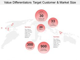 Value Differentiators Target Customer Market Size