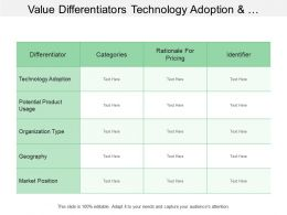Value Differentiators Technology Adoption Market Position