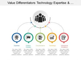Value Differentiators Technology Expertise Operational Excellence