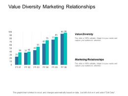 Value Diversity Marketing Relationships Automating Processes Coaching Technique Cpb