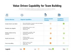 Value Driven Capability For Team Building