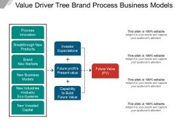 Value Driver Tree Brand Process Business Models