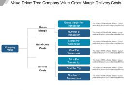 Value Driver Tree Company Value Gross Margin Delivery Costs