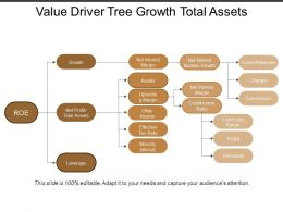 Value Driver Tree Growth Total Assets