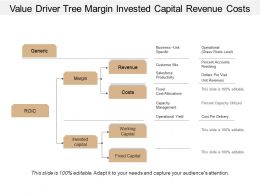 Value Driver Tree Margin Invested Capital Revenue Costs