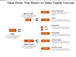 Value Driver Tree Return On Sales Capital Turnover