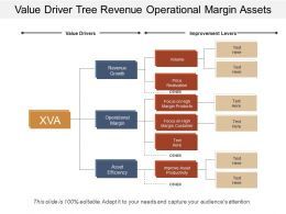 Value Driver Tree Revenue Operational Margin Assets