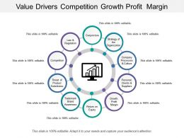 Value Drivers Competition Growth Profit Margin