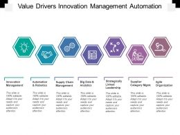 Value Drivers Innovation Management Automation