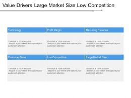 Value Drivers Large Market Size Low Competition