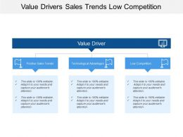Value Drivers Sales Trends Low Competition