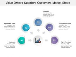 Value Drivers Suppliers Customers Market Share