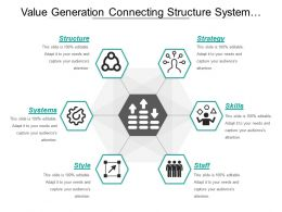 Value Generation Connecting Structure Systems Style Staff And Strategy