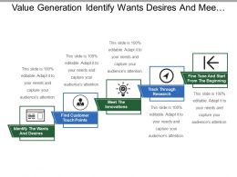 Value Generation Identify Wants Desires And Meet Innovations