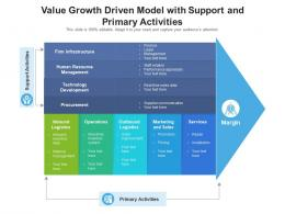 Value Growth Driven Model With Support And Primary Activities