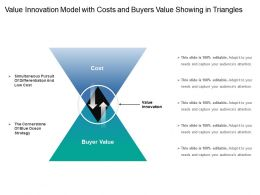 Value Innovation Model With Costs And Buyers Value Showing In Triangles