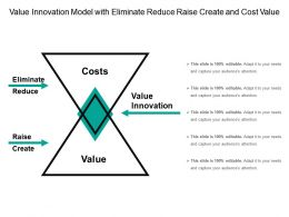 Value Innovation Model With Eliminate Reduce Raise Create And Cost Value