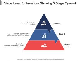 Value Lever For Investors Showing 3 Stage Pyramid