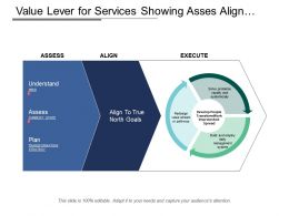 Value Lever For Services Showing Asses Align And Execute