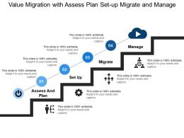 Value Migration With Assess Plan Set Up Migrate And Manage
