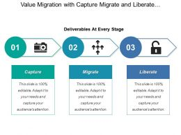 Value Migration With Capture Migrate And Liberate Deliverables At Every Stage