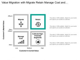 Value Migration With Migrate Retain Manage Cost And Cultivate High Segments