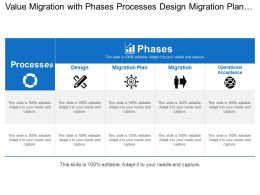 Value Migration With Phases Processes Design Migration Plan And Operational Acceptance
