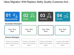 Value Migration With Replace Ability Quality Customer And Growth