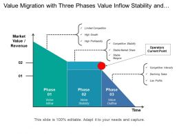Value Migration With Three Phases Value Inflow Stability And Outflow
