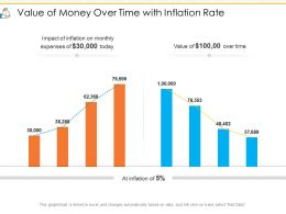 Value Of Money Over Time With Inflation Rate