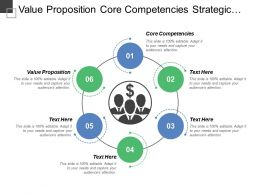 Value Proposition Core Competencies Strategic Management Process Model