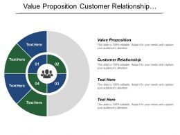 Value Proposition Customer Relationship Distribution Channel Revenue Streams