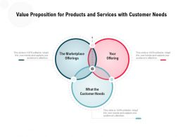 Value Proposition For Products And Services With Customer Needs