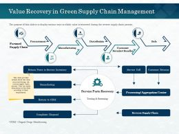 Value Recovery In Green Supply Chain Management Call Ppt Powerpoint Presentation File Display