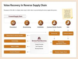Value Recovery In Reverse Supply Chain Remarketing Ppt Example 2015