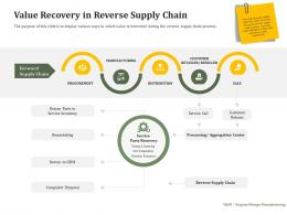 Value Recovery In Reverse Supply Chain Reverse Side Of Logistics Management Ppt Icon Structure