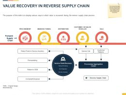 Value Recovery In Reverse Supply Chain Slide Ppt Powerpoint Presentation Sample