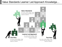 Value Standards Learner Led Approach Knowledge Management System Cpb