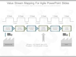 Value Stream Mapping For Agile Powerpoint Slides