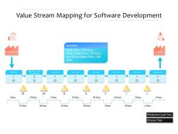 Value Stream Mapping For Software Development